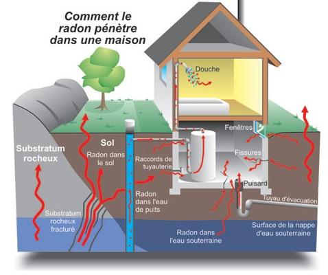 sante canada radon